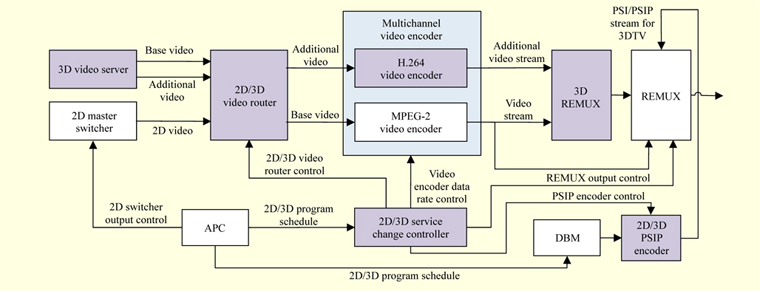 synchronous d/d switching system for servicecompatible dtv, wiring diagram