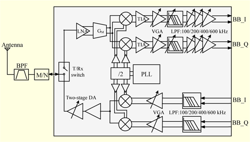 a 900 mhz zero-if rf transceiver for ieee 802.15.4g sun ofdm systems,